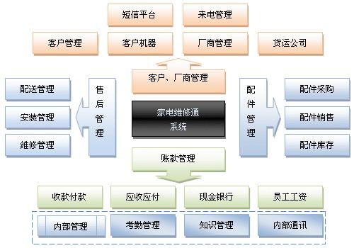 一,功能结构图 二,功能列表 客商管理 客户分类 客户目录&nbsp