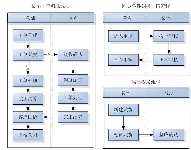 业务处理流程图