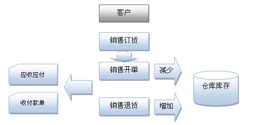 2.销售管理流程图